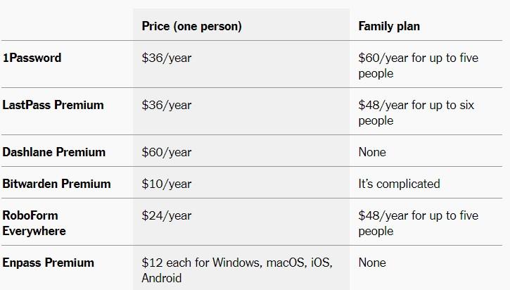 price list of password