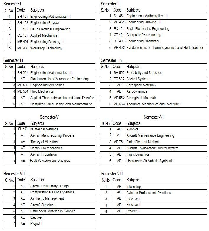 Syllabus of Aerospace Engineering in TU